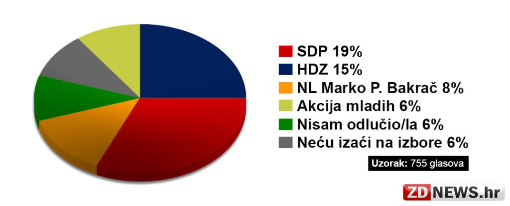 Kliknite za uvećanu verziju grafikona